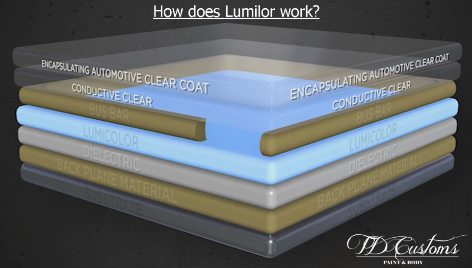 how does lumilor work? TD Customs explains electroluminescent paint